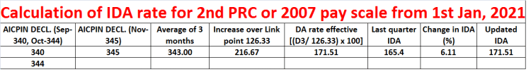 Calculation of IDA for CPSE wef 1st Jan 2021 for 2nd PRC