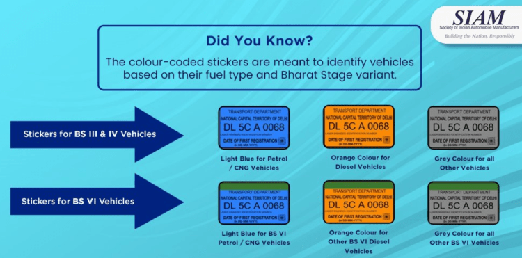 color-coded stickers meaning for different kinds of vehicles