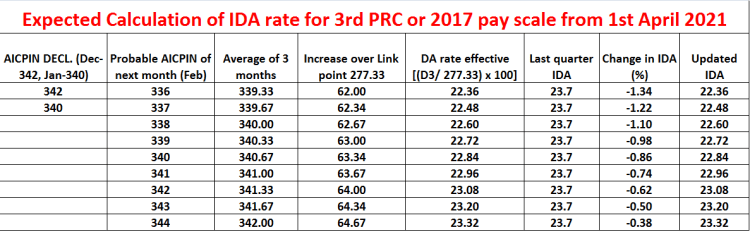 Expected Calculation of IDA rate for 3rd PRC or 2017 pay scale from 1st April 2021