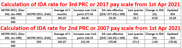 Calculation of IDA for CPSE wef 1st Apr 2021 for 3rd PRC and 2nd PRC