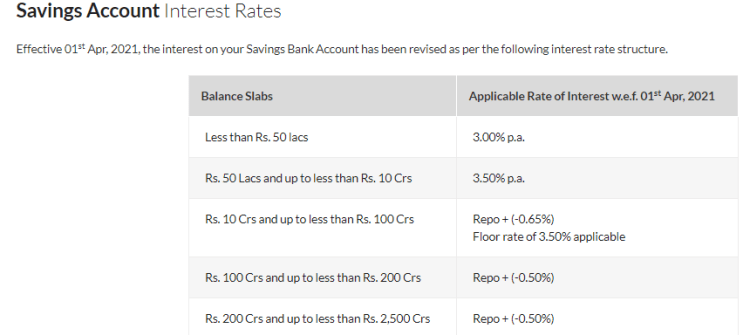 Axis bank Savings Account Interest rate - Revised wef 01.04.2021