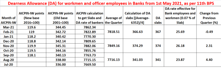 Dearness Allowance (DA) for bank employees from 1st May 2021 for 11th BPS
