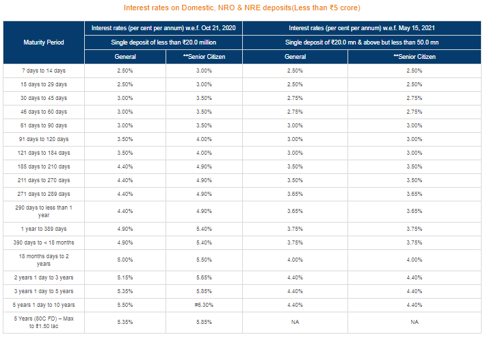 ICICI bank FD interest rates wef 21.10.2020 and 15.05.2021