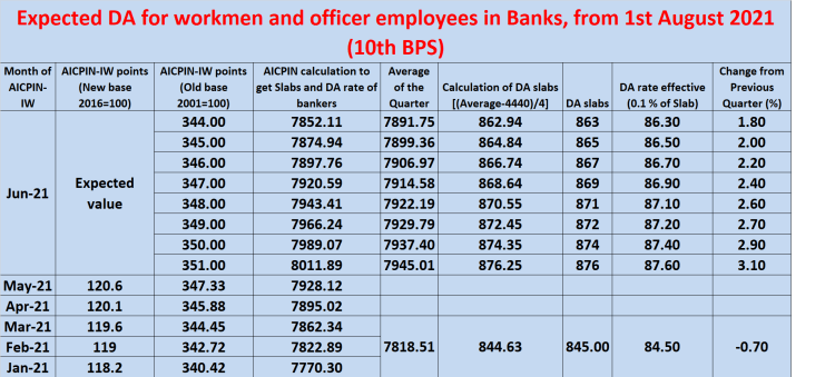 EXPECTED Dearness Allowance (DA) for bank employees from 1st August 2021 for 10th BPS - image