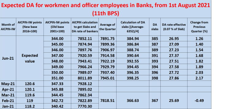 EXPECTED Dearness Allowance (DA) for bank employees from 1st August 2021 for 11th BPS - image