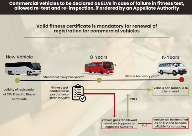 Fitness test scheme for Commercial vehicles under vehicle scrappage policy