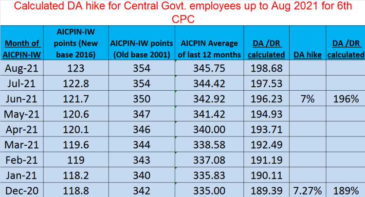 Calculated DA hike for Central Govt. employees for 6th CPC up to August 2021