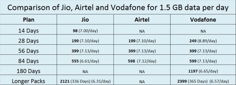Comparison of Jio, Airtel and Vodafone for 1.5 GB data per day