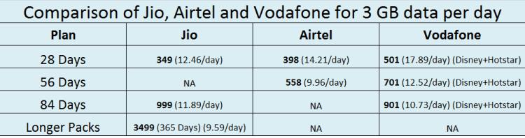 Comparison of Jio, Airtel and Vodafone for 3 GB data per day