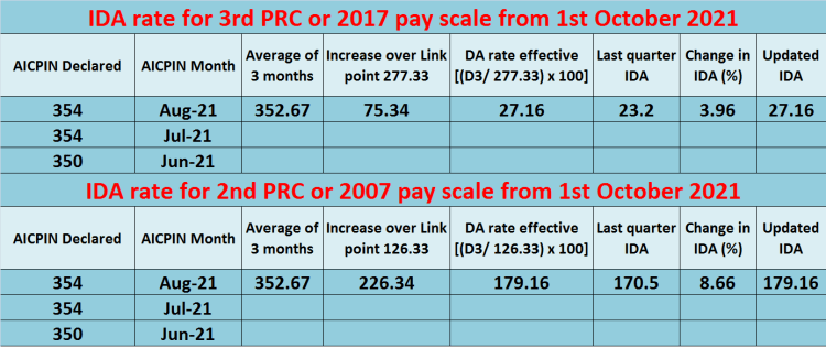 Expected IDA rate for 2nd PRC or 2007 pay scale from 1st October 2021