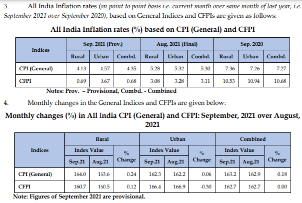 Retail Inflation rate, CPI, CFPI data for Sep 2021 in comparison to last month and last year