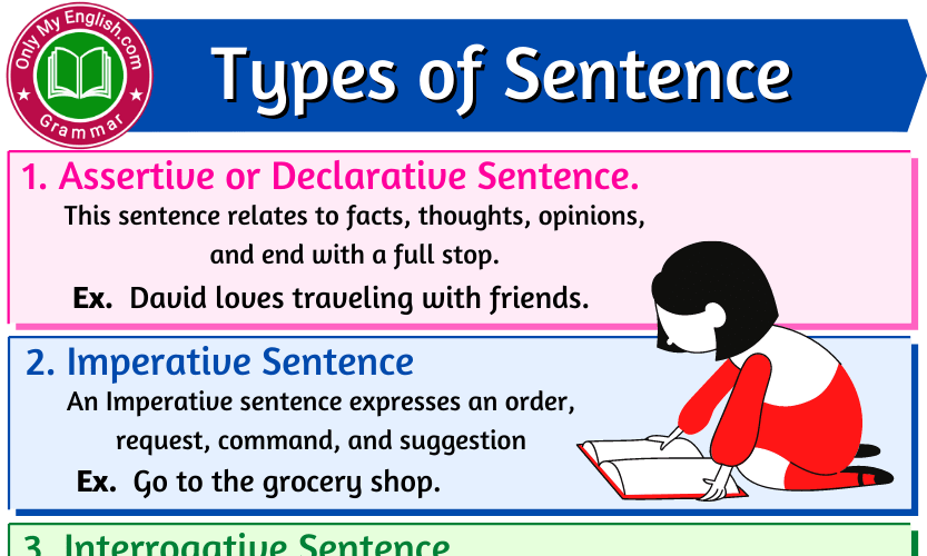 Types of Sentence, Definition & Examples