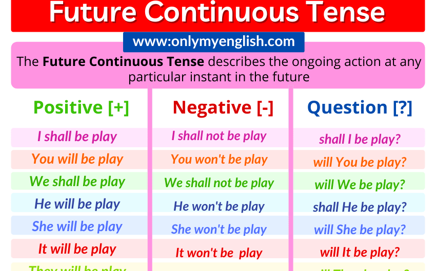 Future Continuous Tense: Definition, Examples, Formula & Rules