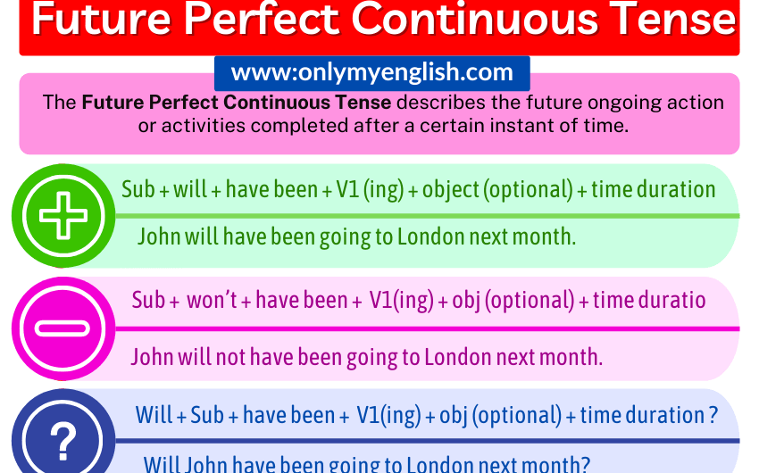 Future Perfect Continuous Tense: Definition, Examples, Formula, Structure & Rules