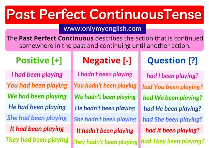past perfect continuous tense past perfect progressive tense examples sentences