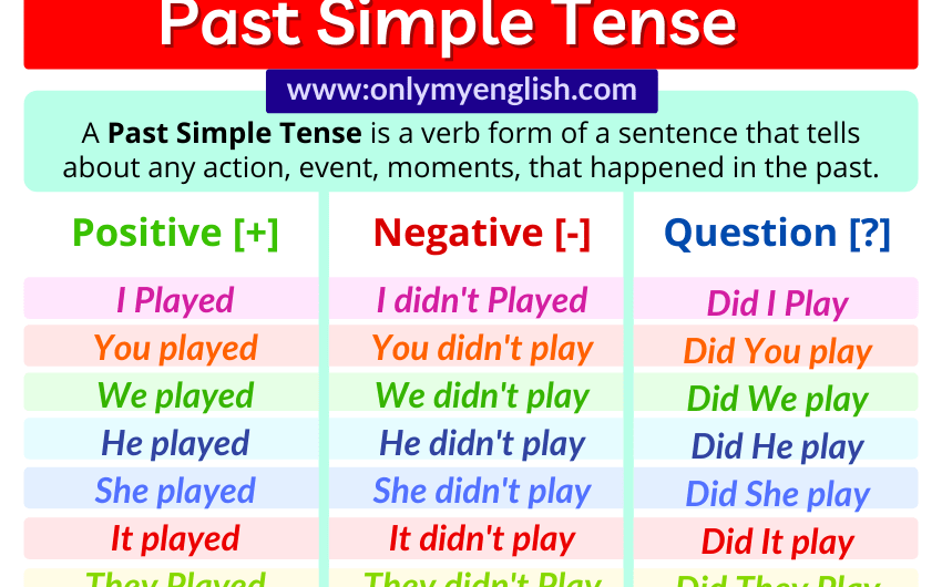 Past Simple Tense: Definition, Examples, Rules & Formula
