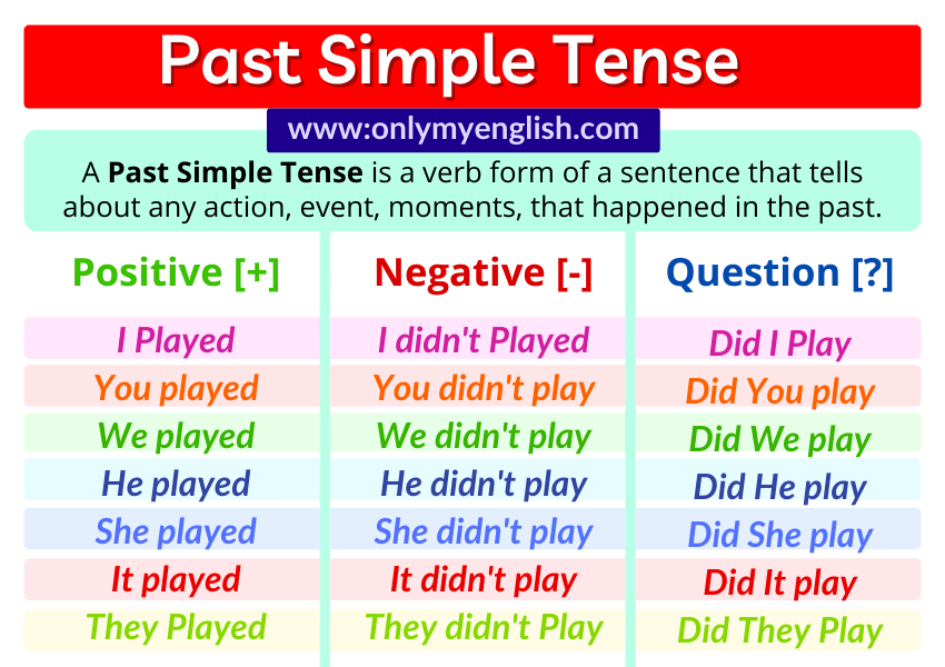 Past Simple Tense function example