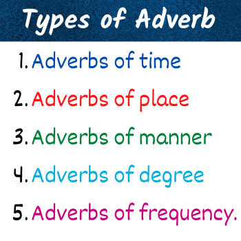types of adverb