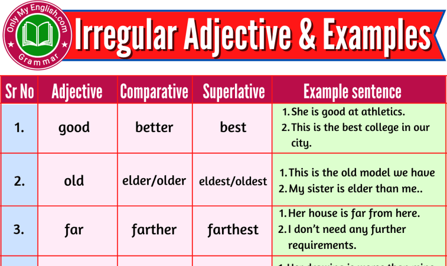 Irregular Adjectives, Comparative, Superlative, and Examples