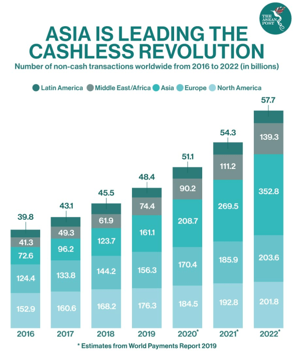 The Impact of COVID-19 on Digital Payments