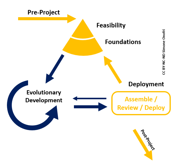 agile_project_framework_lifecycle
