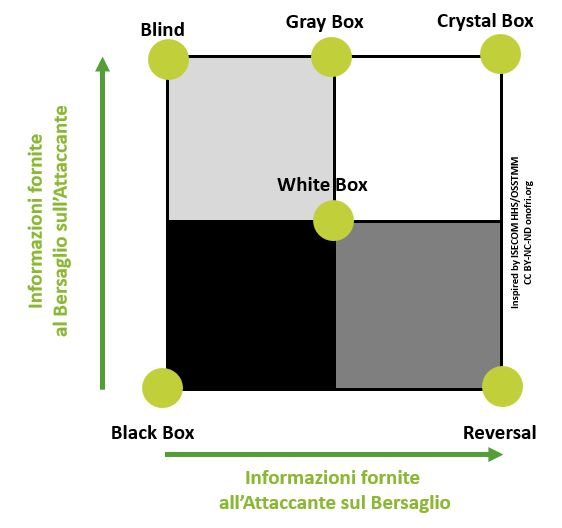 Penetration Test Black Box, Blind, Gray Box, White Box, Crystal Box, Reversal