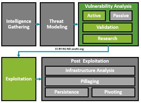 Penetration Testing - Ricerca di vulnerabilità ed exploit noti