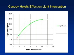 Here's the how the canopy height effects light interception in April and June.