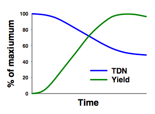Maximum total digestible nutrient (TDN) concentration of a pasture occurs when yield is still very low.  The optimum compromise for acceptable quality and yield is usually near the point where the two lines intersect.   Exact timing of this point depends on specific plant species and environmental conditions.