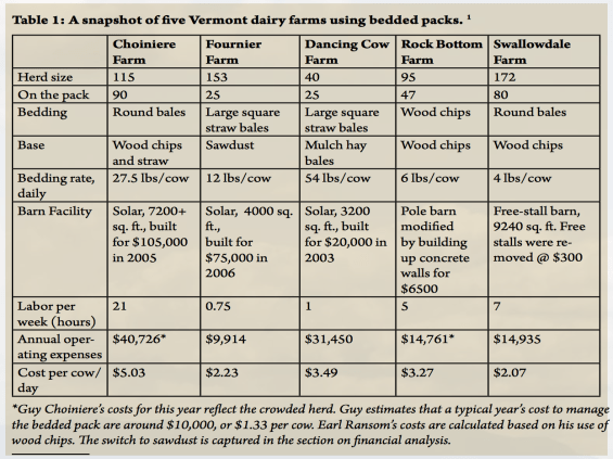 "From ""Bedded Pack in Vermont:  Five Stories"" Center for Sustainable Agriculture, University of Vermont."