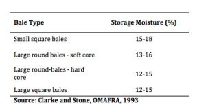 Recommended moisture levels for baling without using a preservative.