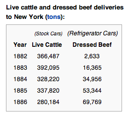 Livestock and meat delivered to NY 1800s