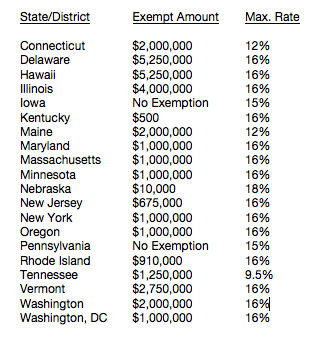 State Estate Tax List
