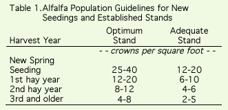 AlfalfPopulationGuidelines