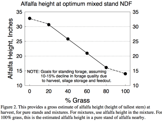 Dr. Cherneys NDF Alfalfa height graph
