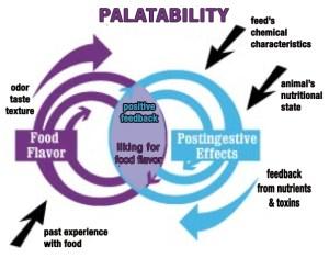 BehavePalatabilityChart
