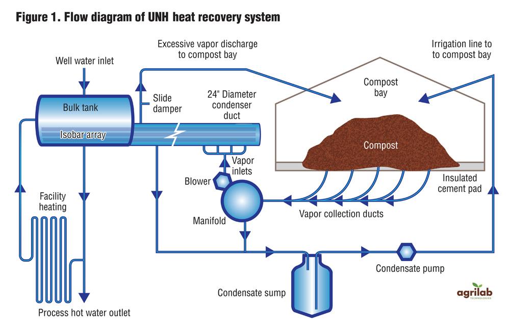 Manure Furnace Boiler System Diagram - Circuit Connection Diagram •
