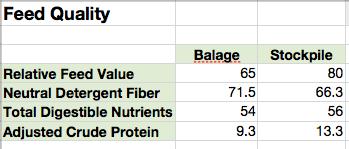 Feed Quality