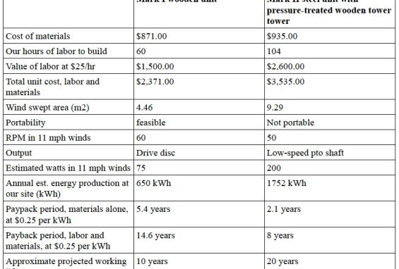 Mark I and Mark II comparisons