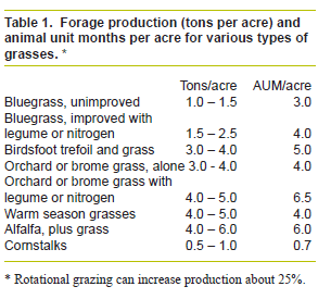 This forage production table is included in the information on pasture rental rates from Iowa State University. Click on the image to go their site.