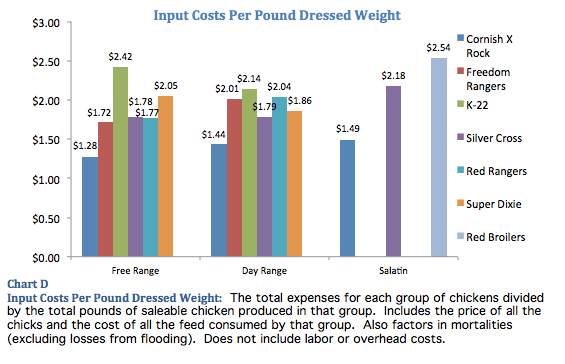 Chicken Input Costs Per Pound of Dressed Weight