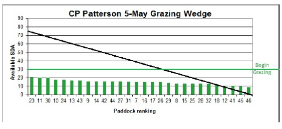 Spring Grazing Wedge