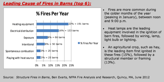 Leading Causes of Barn Fires