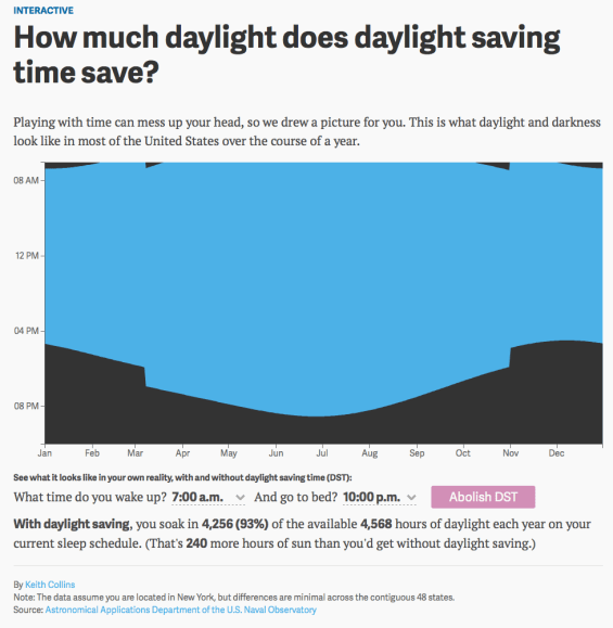 How Many Hours of Daylight
