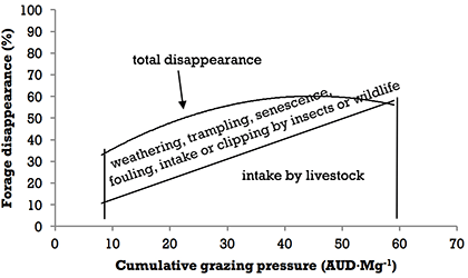 Figure 1. Forage disappearance as affected by grazing pressure (animal unit days per 1000 kg of forage; AUD·Mg-1) Source: Smart unpublished data.