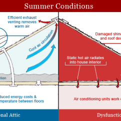 House Insulation Diagram Kenwood Reverse Camera Wiring Blown In Attic Orange City Deland On Point All Services These Significant Cost Reductions Can Be Achieved By Adding To Attics Floors Crawl Spaces And Accessible Basement Rim Joists Reducing
