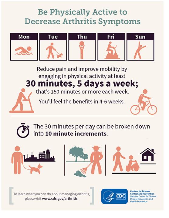 CDC-infographic