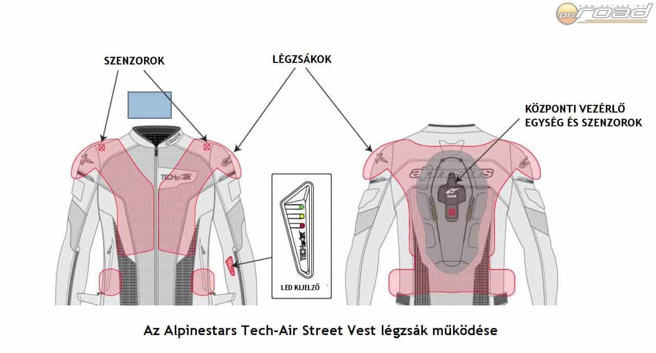 A metszetek nagyon jól szemléltetik, hogyan működik az Alpinestars rendszere