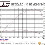 sc-project-kipufogo-honda-africa-twin-gorbe-rendszer-onroad